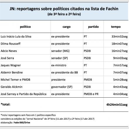 Temer revela meandros do golpe, mas Jornal Nacional só fala em Lula